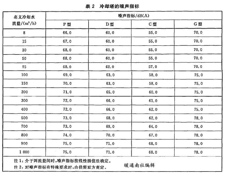 空调系统中的冷却塔应用手册_2