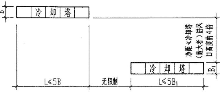 空调系统中的冷却塔应用手册_5