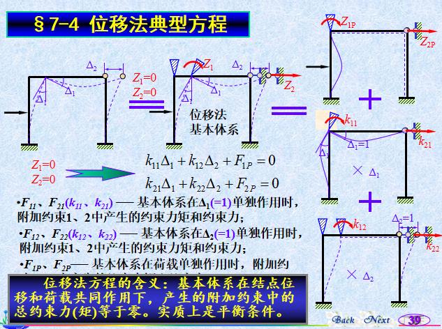 位移法知识讲解PPT(127页)_5