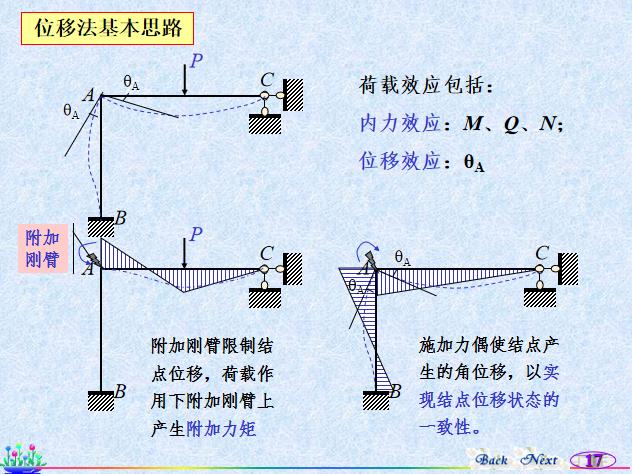 位移法知识讲解PPT(127页)_6