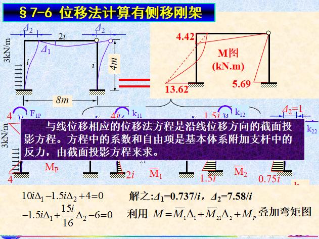 位移法知识讲解PPT(127页)_10