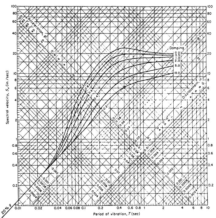从地震动到设计谱_6