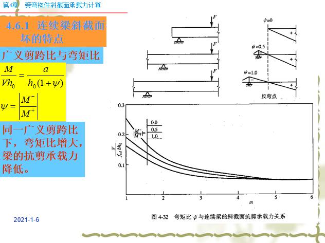 受弯构件斜截面承载力计算PPT(116页)_5