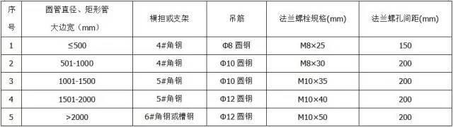 材料进场验收标准~采暖与通风空调(主材)_8