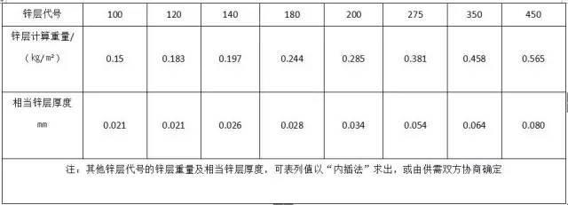 材料进场验收标准~采暖与通风空调(主材)_9
