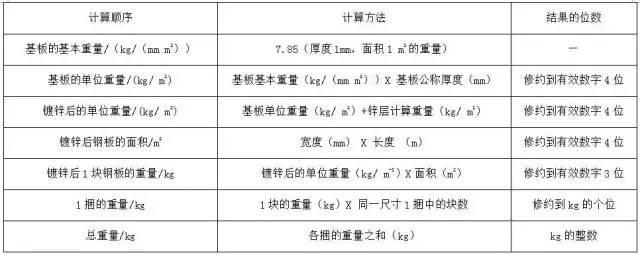 材料进场验收标准~采暖与通风空调(主材)_12