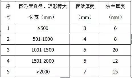材料进场验收标准~采暖与通风空调(主材)_7