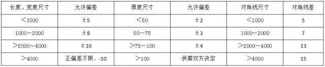 材料进场验收标准~采暖与通风空调(主材)_15