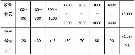 材料进场验收标准~采暖与通风空调(主材)_14