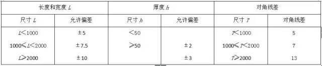 材料进场验收标准~采暖与通风空调(主材)_17