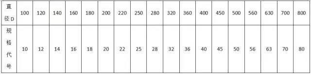 材料进场验收标准~采暖与通风空调(主材)_18