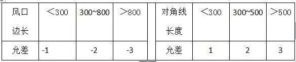 材料进场验收标准~采暖与通风空调(主材)_20