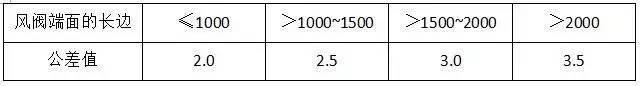 材料进场验收标准~采暖与通风空调(主材)_30