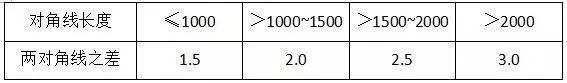 材料进场验收标准~采暖与通风空调(主材)_29