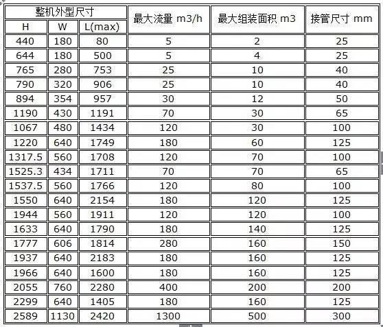 材料进场验收标准~采暖与通风空调(主材)_25