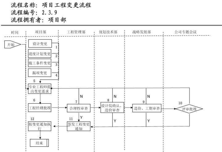 知名地产管理流程图(236页)_4