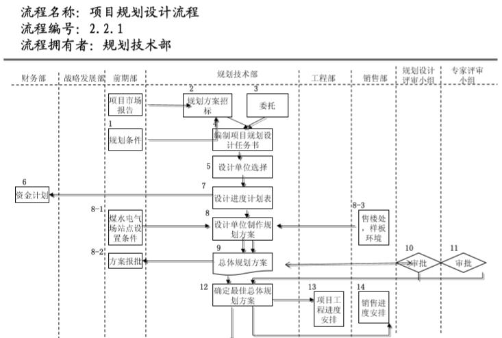 知名地产管理流程图(236页)_9