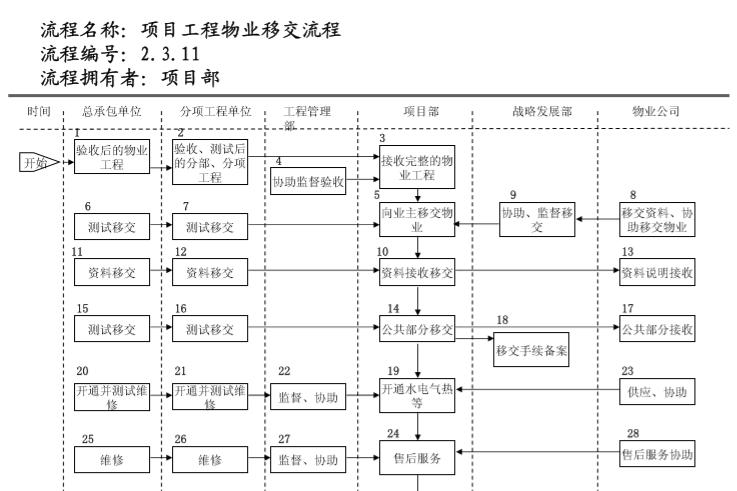 知名地产管理流程图(236页)_7