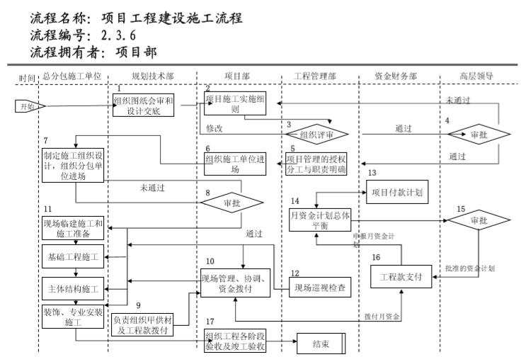 知名地产管理流程图(236页)_5