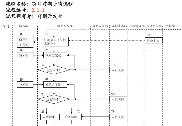知名地产管理流程图(236页)_11