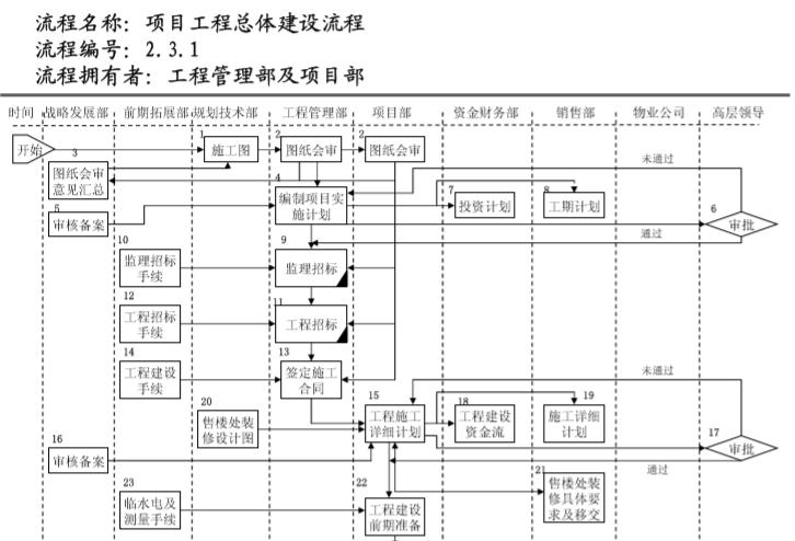 知名地产管理流程图(236页)_8