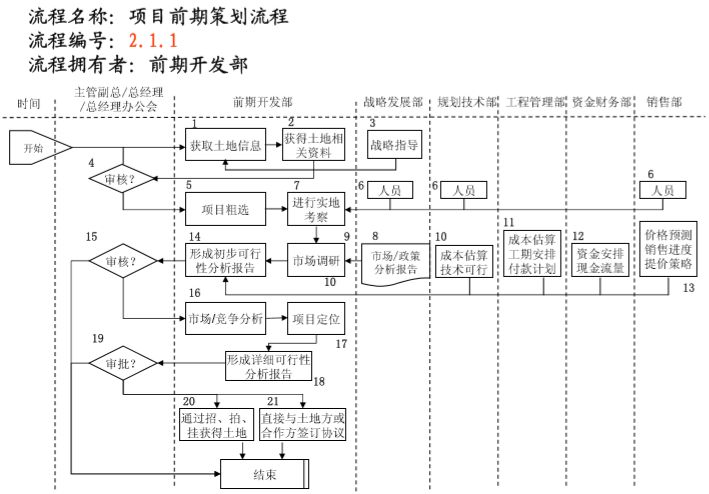 知名地产管理流程图(236页)_10