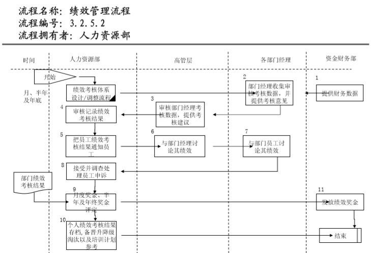知名地产管理流程图(236页)_3