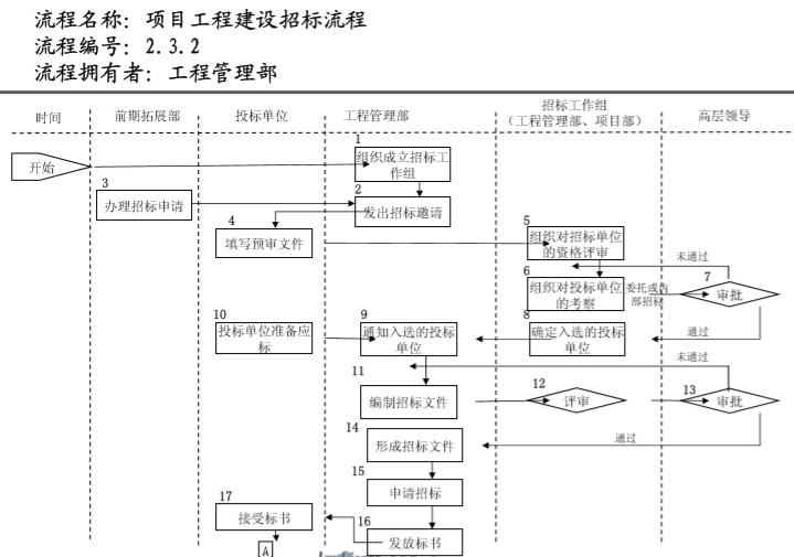 知名地产管理流程图(236页)_6
