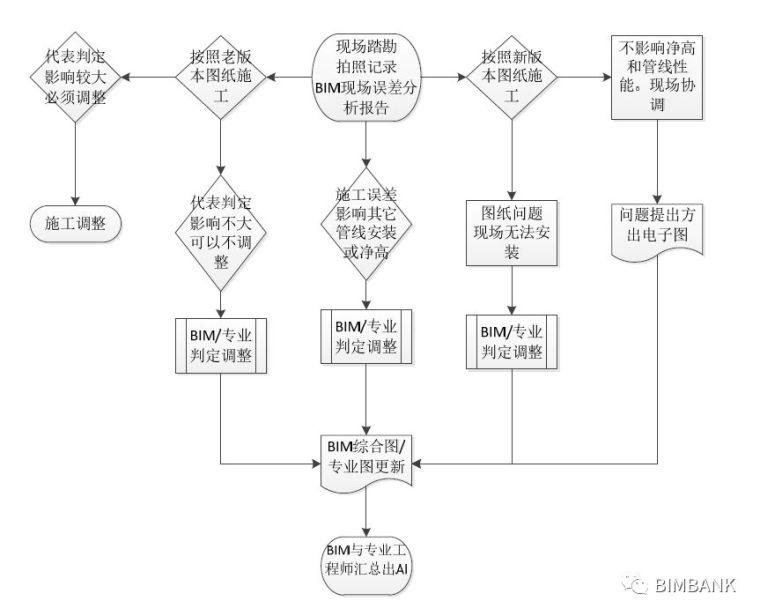 一般项目的机电BIM深化执行方案_8