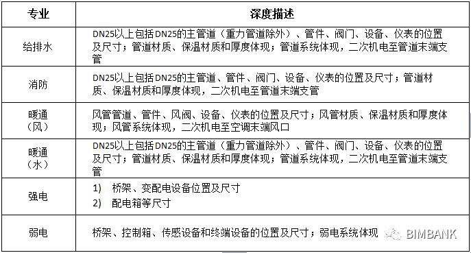 一般项目的机电BIM深化执行方案_6