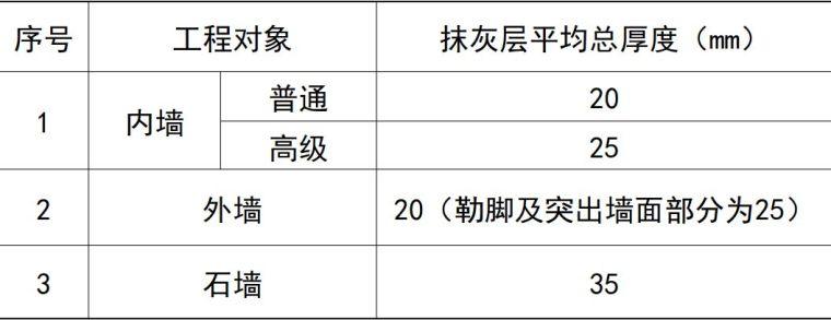 """抹灰工程""""七步走""""施工流程及工艺要点详解_9"""