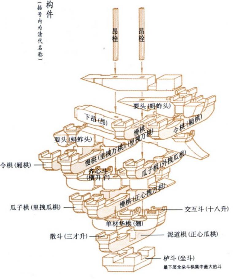斗拱与材份制_7