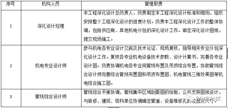 一般项目的机电BIM深化执行方案_4