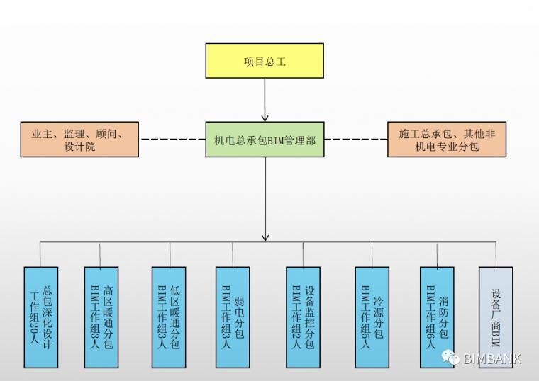 一般项目的机电BIM深化执行方案_5