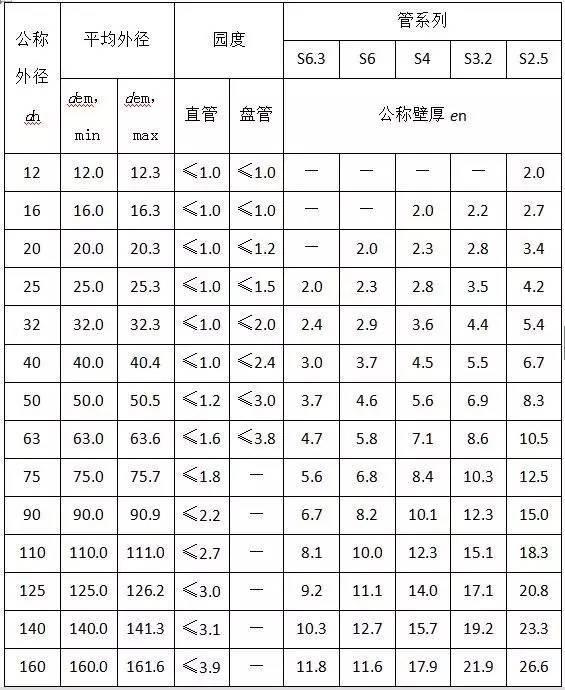 材料进场验收标准~采暖与通风空调(主材)_1