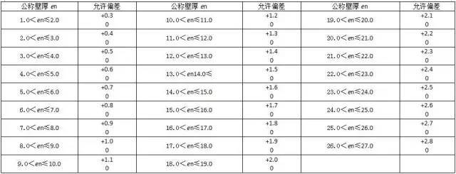 材料进场验收标准~采暖与通风空调(主材)_2