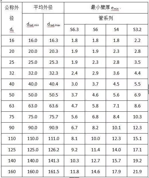 材料进场验收标准~采暖与通风空调(主材)_3