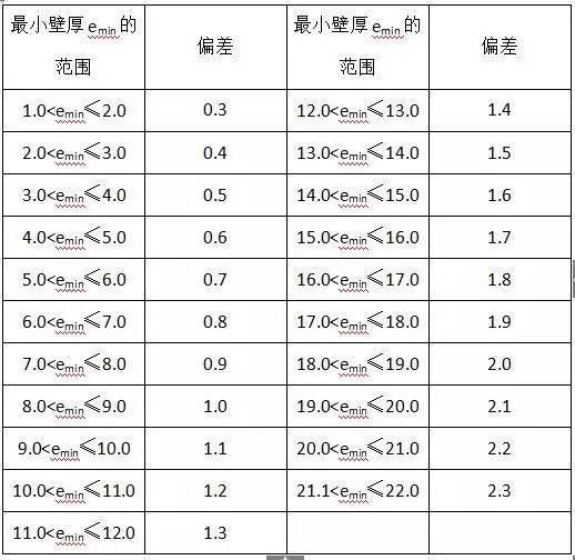 材料进场验收标准~采暖与通风空调(主材)_4