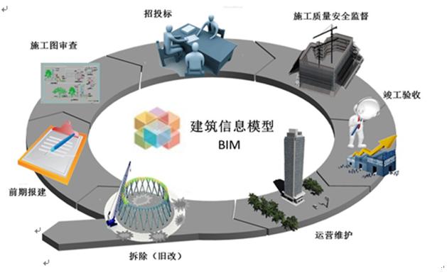 为什么大力鼓励BIM技术应用于钢结构?_2