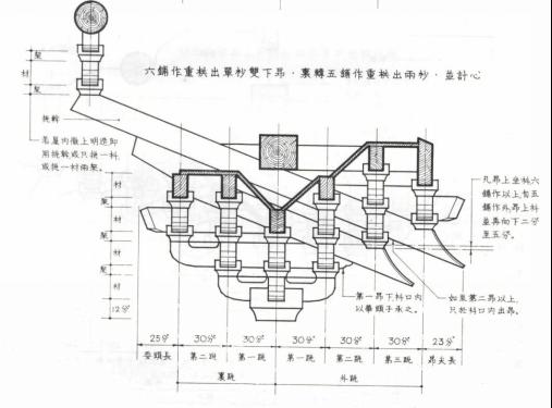 斗拱与材份制_4