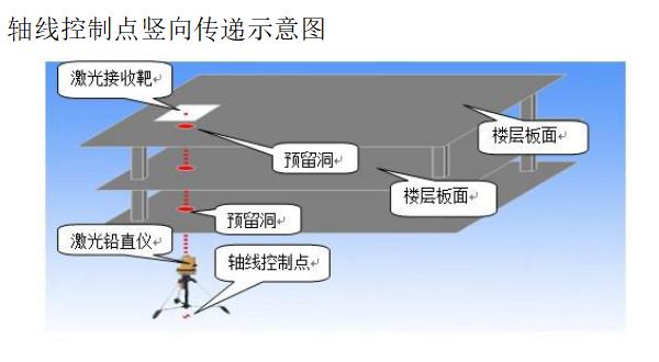 [河南]框架多层住宅楼施工组织设计(498p)_3