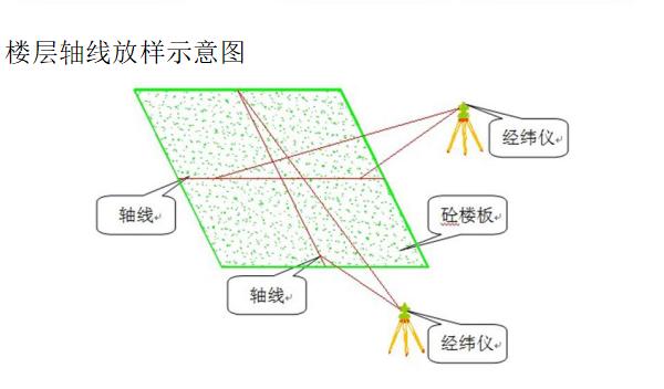 [河南]框架多层住宅楼施工组织设计(498p)_2
