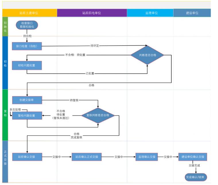 基于BIM的高铁四电接口管理系统研发应用_2