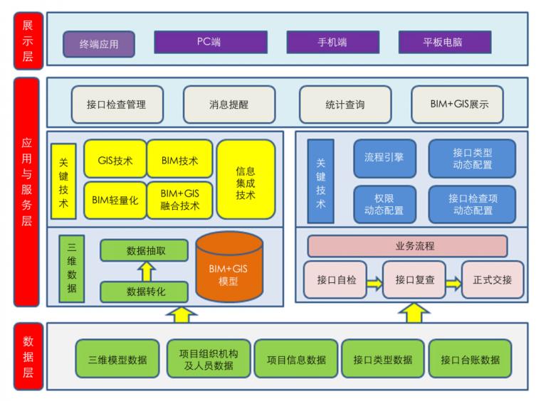 基于BIM的高铁四电接口管理系统研发应用_3