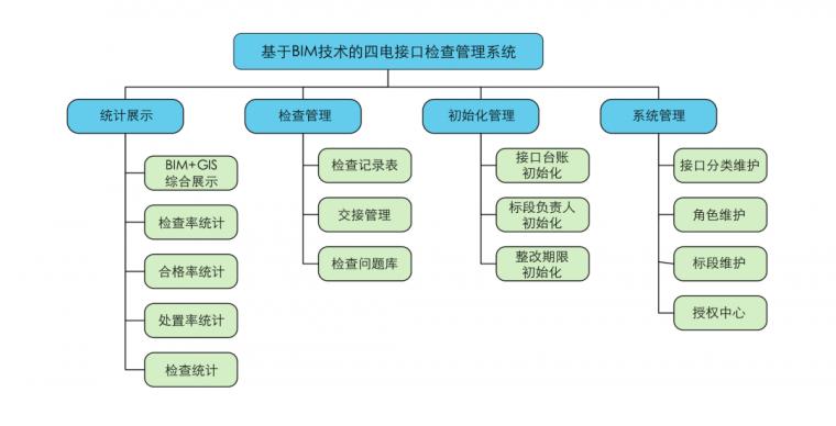 基于BIM的高铁四电接口管理系统研发应用_4