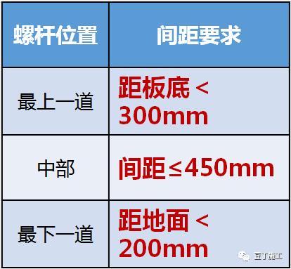 大型房企强制推广的11项施工工艺标准_14