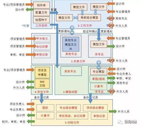 BIM技术在结构设计中的应用探索_2