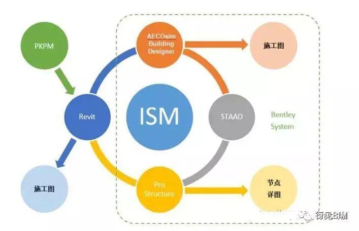 BIM技术在结构设计中的应用探索_5