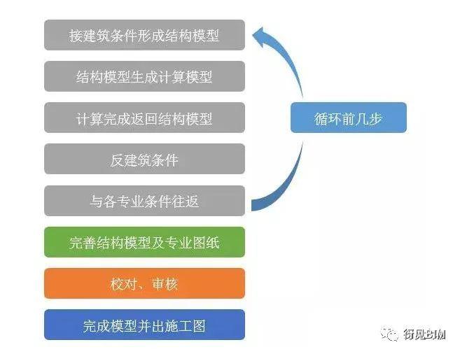 BIM技术在结构设计中的应用探索_4
