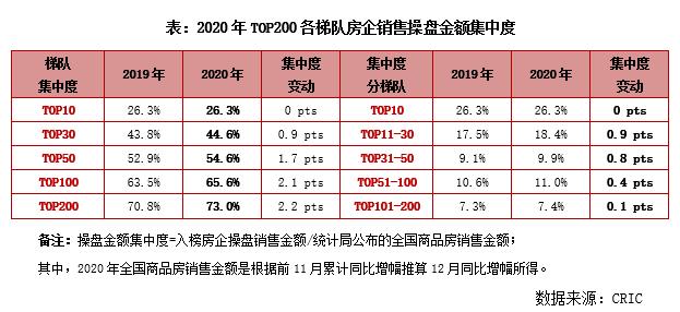2020年中国房地产企业销售TOP200排行榜_6